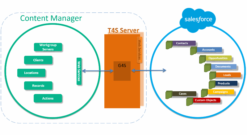 Content Manager and T4S