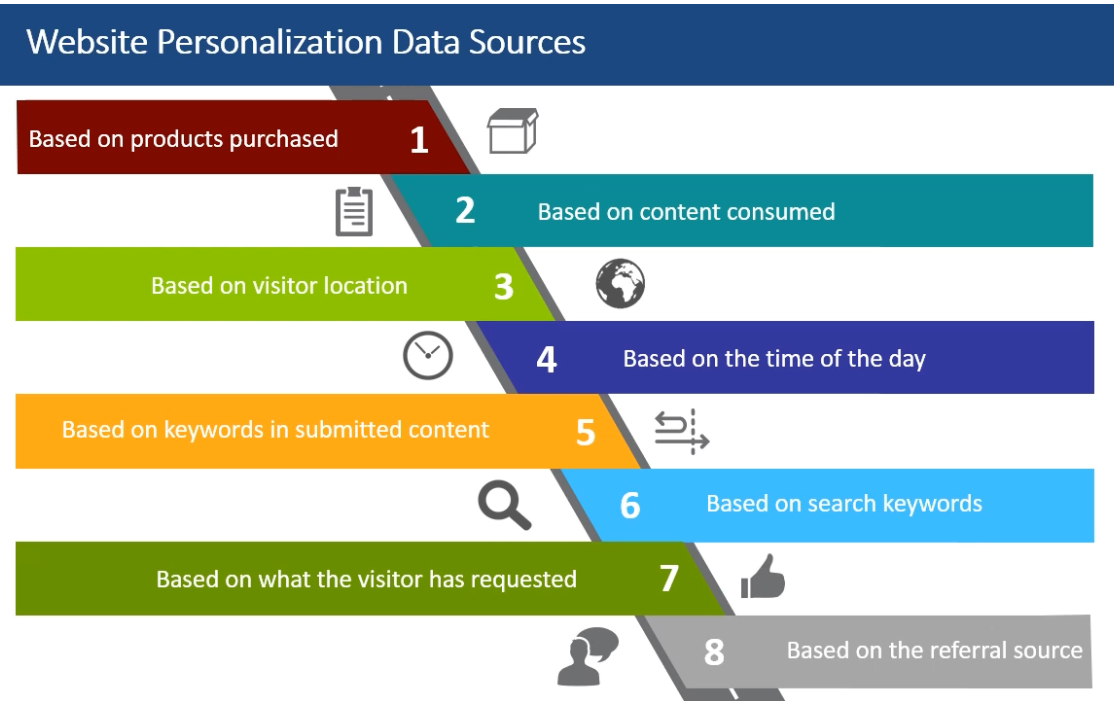 Website_Personalization_Data_Sources.png