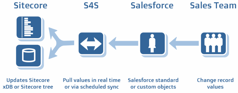 S4S pull data from Salesforce
