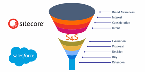 S4S and the Sales Funnel